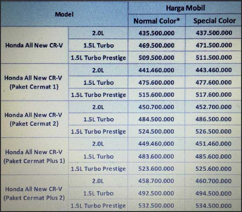 Harga Mobil All New CRV Turbo By Donny